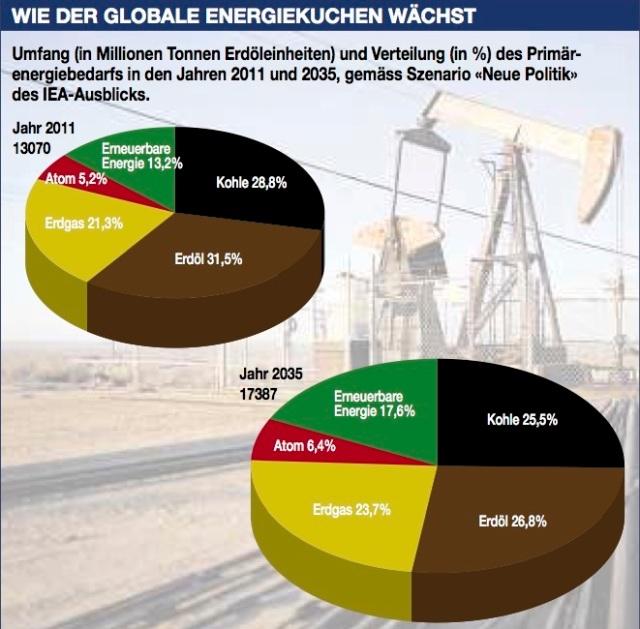 Trotz neuer Energiepolitik: Der Verbrauch fossiler Energien nimmt weltweit nur geringfügig ab © IEA/Guggenbühl/«Südostschweiz»