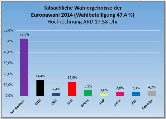 Europawahl-2014-Wahlbeteiligung-Sieger-eindeutig-die-Nichtwaehler-mit-ueber-50-Prozent