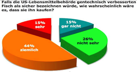 Umfrage Gentech Fisch
